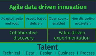 Agile Data Driven Innovation Framework